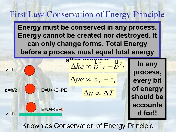 First Law-Conservation of Energy Principle Energy must be conserved in any process. Energy cannot