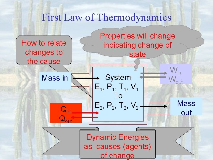 First Law of Thermodynamics How to relate changes to the cause Mass in Qout
