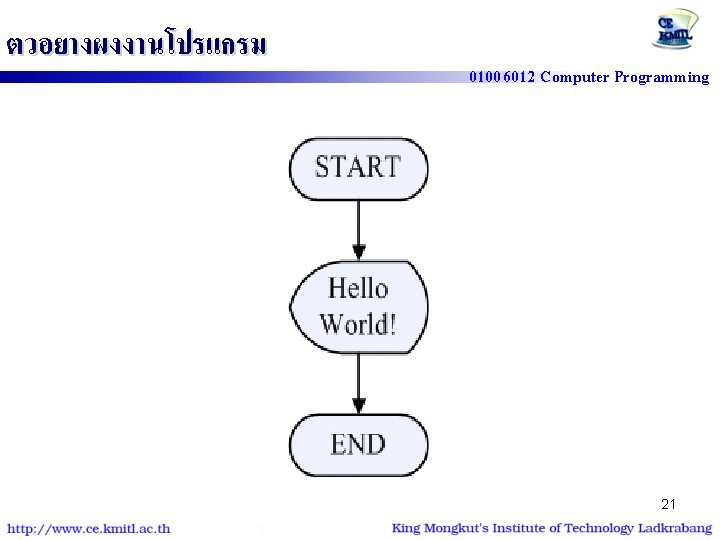 """ตวอยางผงงานโปรแกรม 01006012 Computer Programming #include<stdio. h> int main() { printf (""""Hello World!""""); 21"""