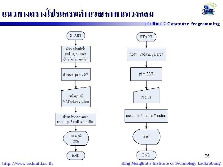 แนวทางสรางโปรแกรมคำนวณหาพนทวงกลม (3) 01006012 Computer Programming float radius, pi, area; pi=22. 0/7; // pi =