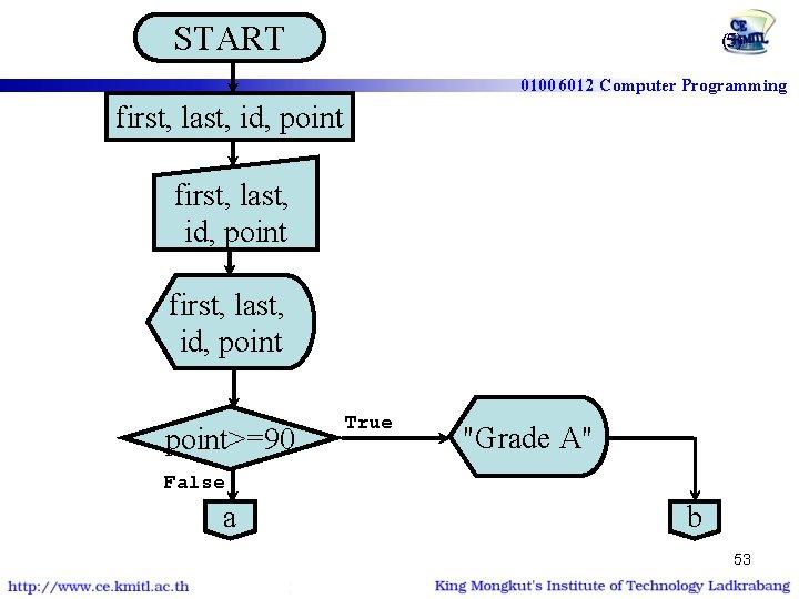 START โปรแกรมตรวจสอบเกรด | if-else if first, last, id, point (5) 01006012 Computer Programming first,