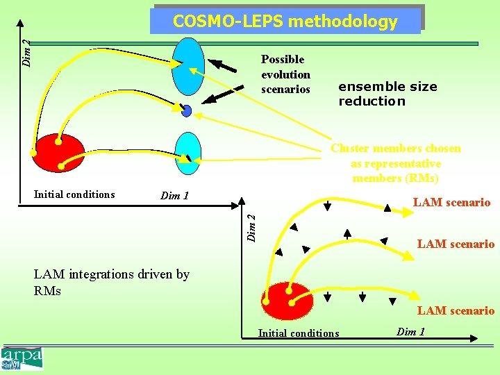 Dim 2 COSMO-LEPS methodology Possible evolution scenarios ensemble size reduction Cluster members chosen as