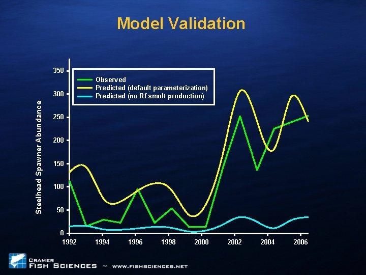 Model Validation 350 Steelhead Spawner Abundance 300 Observed Predicted (default parameterization) Predicted (no Rf