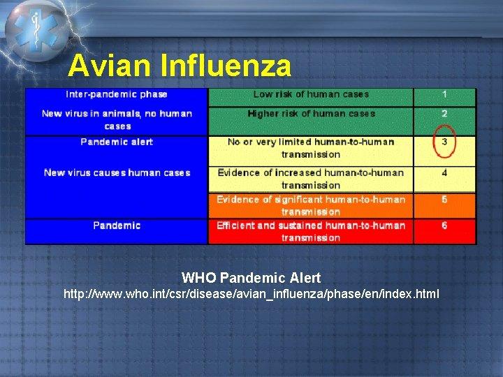 Avian Influenza WHO Pandemic Alert http: //www. who. int/csr/disease/avian_influenza/phase/en/index. html