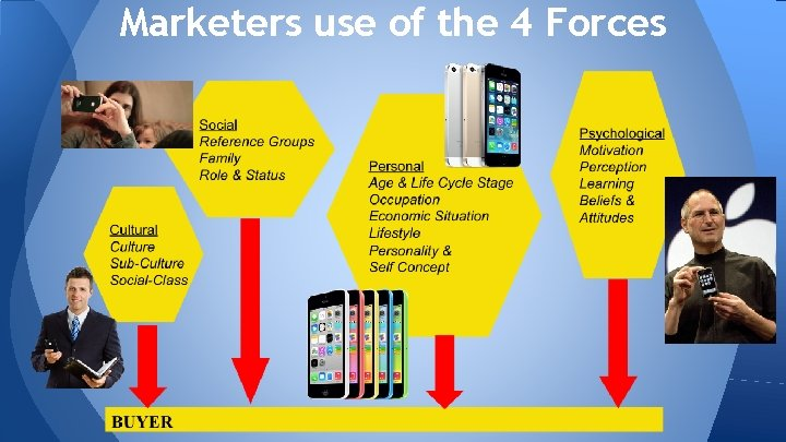 Marketers use of the 4 Forces