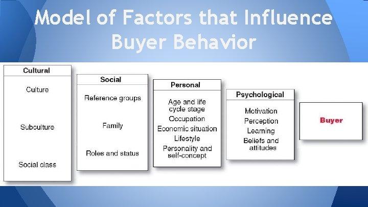 Model of Factors that Influence Buyer Behavior