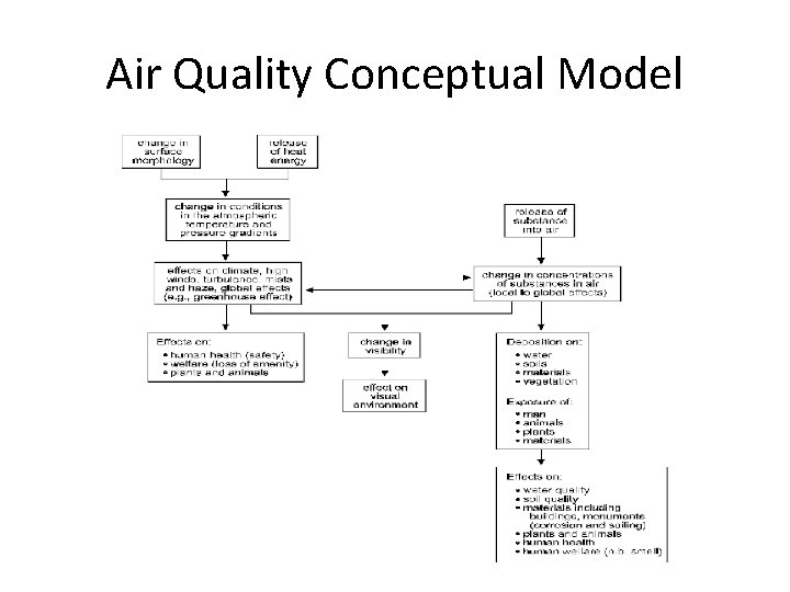 Air Quality Conceptual Model