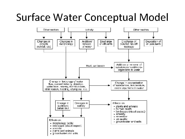 Surface Water Conceptual Model