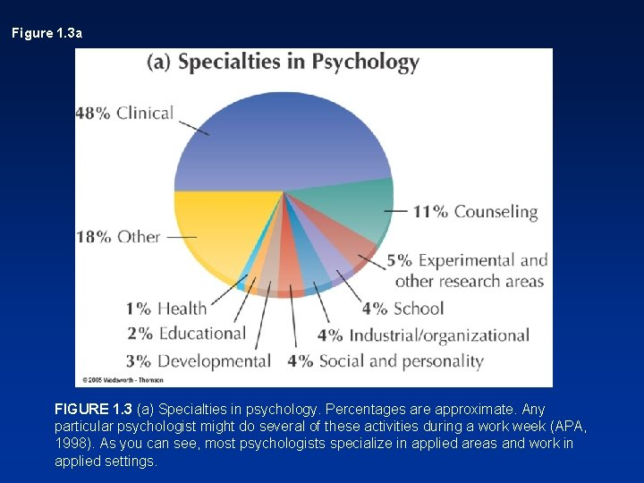 Figure 1. 3 a FIGURE 1. 3 (a) Specialties in psychology. Percentages are approximate.