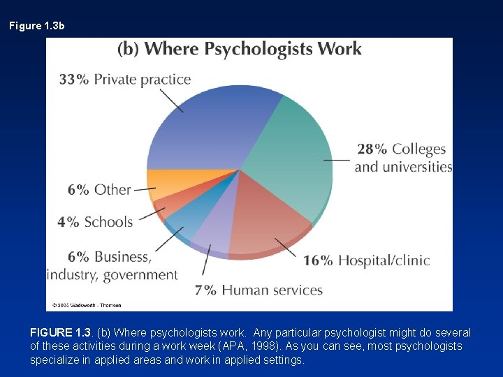 Figure 1. 3 b FIGURE 1. 3. (b) Where psychologists work. Any particular psychologist