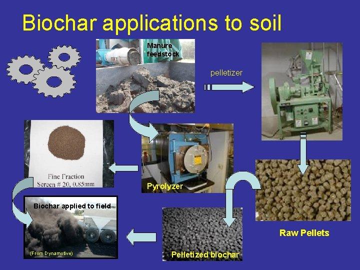 Biochar applications to soil Manure feedstock pelletizer Pyrolyzer Biochar applied to field Raw Pellets