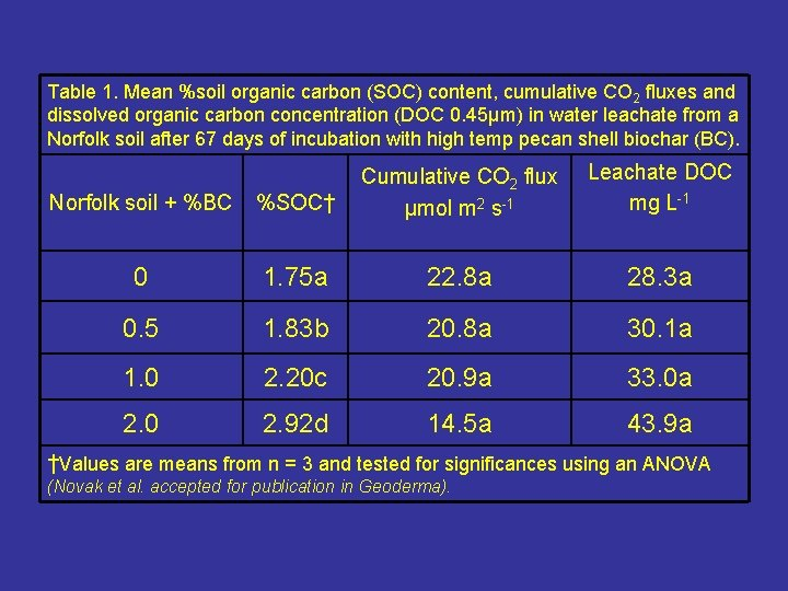 Table 1. Mean %soil organic carbon (SOC) content, cumulative CO 2 fluxes and dissolved