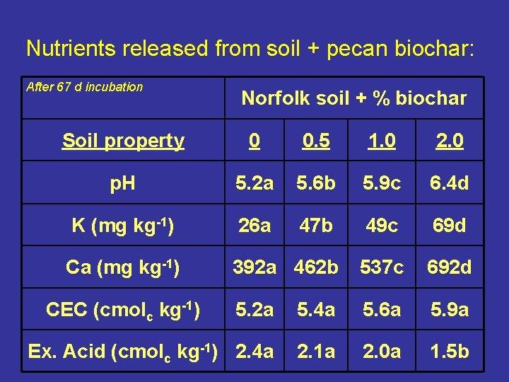 Nutrients released from soil + pecan biochar: After 67 d incubation Norfolk soil +