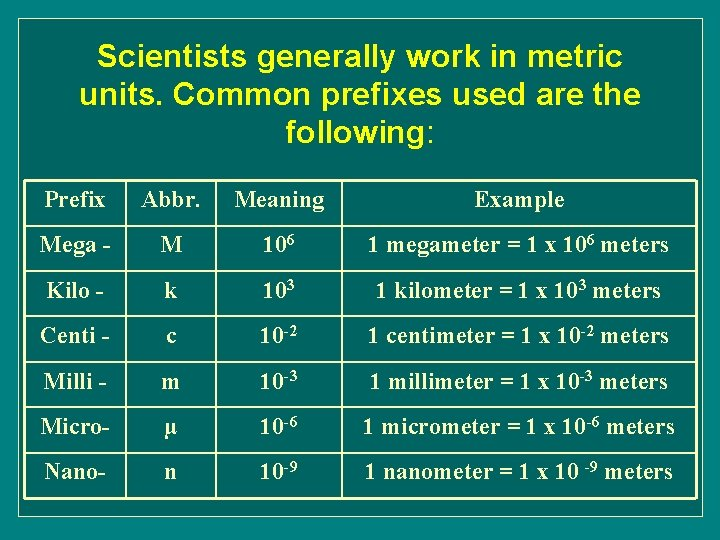 Scientists generally work in metric units. Common prefixes used are the following: Prefix Abbr.