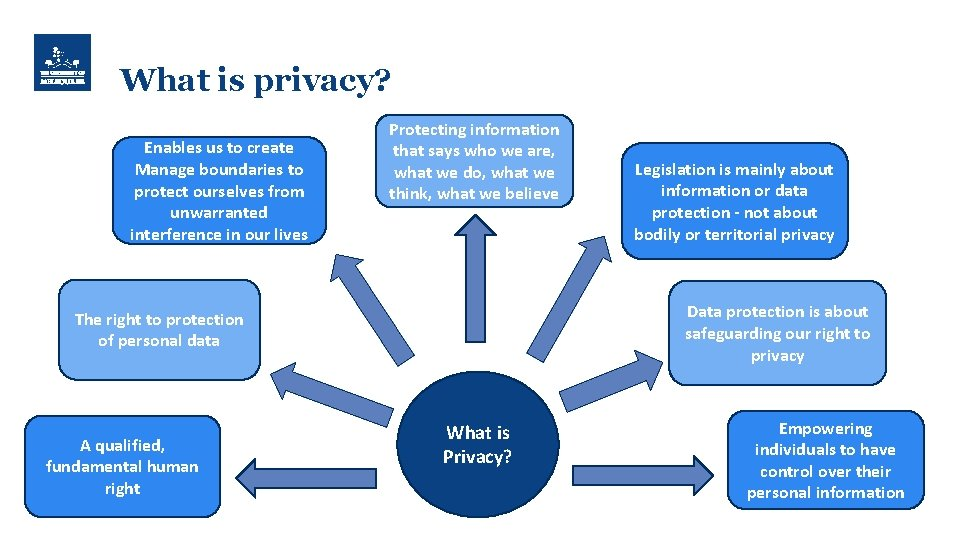 What is privacy? Enables us to create Manage boundaries to protect ourselves from unwarranted
