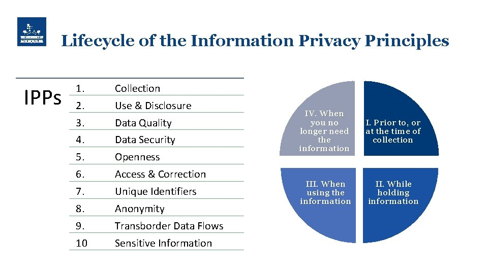Lifecycle of the Information Privacy Principles IPPs 1. Collection 2. Use & Disclosure 3.