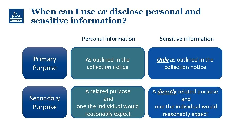 When can I use or disclose personal and sensitive information? Personal information Sensitive information