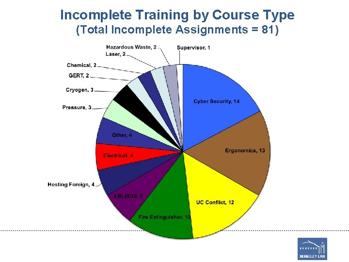 Incomplete Training by Course Type (Total Incomplete Assignments = 81)