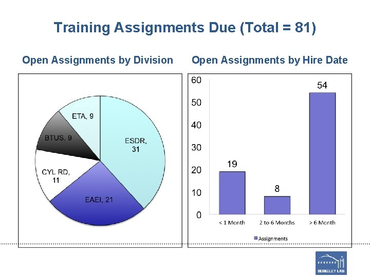 Training Assignments Due (Total = 81) Open Assignments by Division Open Assignments by Hire