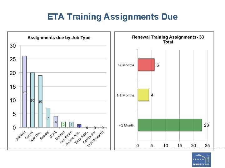 ETA Training Assignments Due