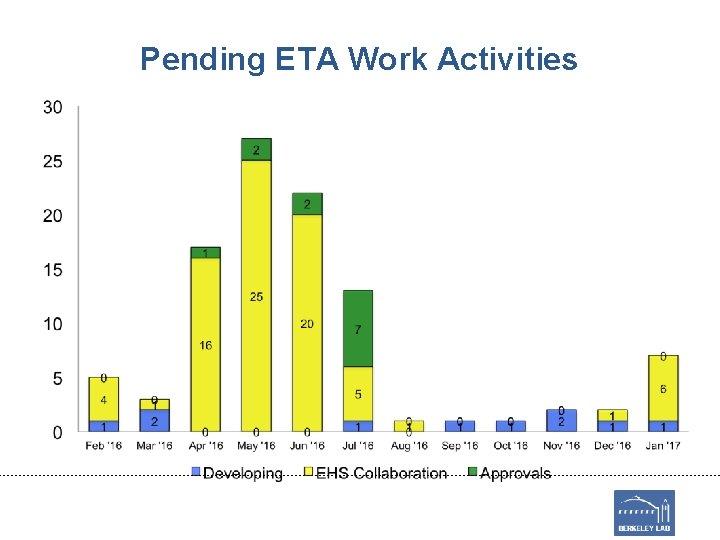 Pending ETA Work Activities