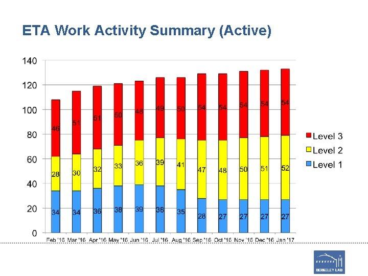 ETA Work Activity Summary (Active)