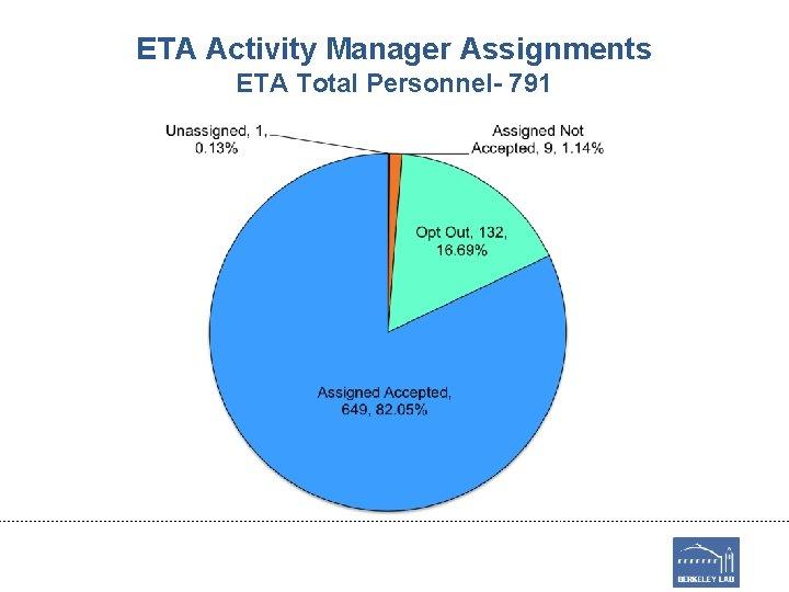 ETA Activity Manager Assignments ETA Total Personnel- 791