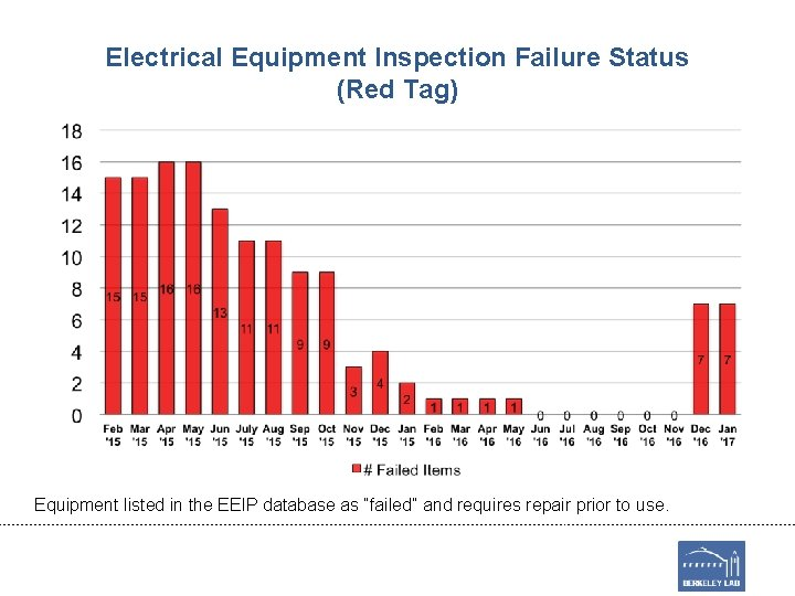 Electrical Equipment Inspection Failure Status (Red Tag) Equipment listed in the EEIP database as