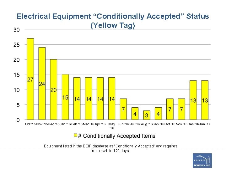"""Electrical Equipment """"Conditionally Accepted"""" Status (Yellow Tag) Equipment listed in the EEIP database as"""