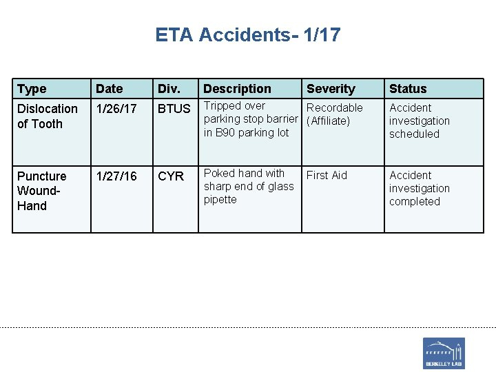 ETA Accidents- 1/17 Type Date Div. Description Severity Dislocation of Tooth 1/26/17 BTUS Tripped