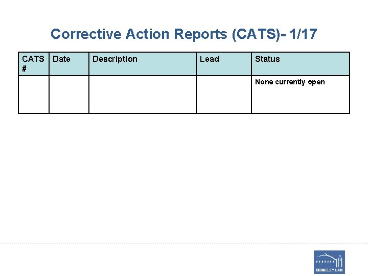 Corrective Action Reports (CATS)- 1/17 CATS # Date Description Lead Status None currently open