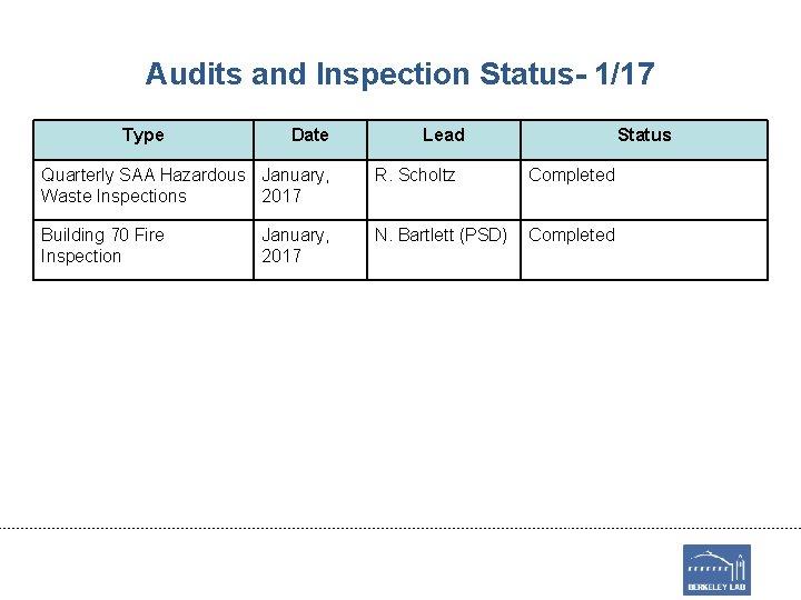 Audits and Inspection Status- 1/17 Type Date Lead Status Quarterly SAA Hazardous January, Waste