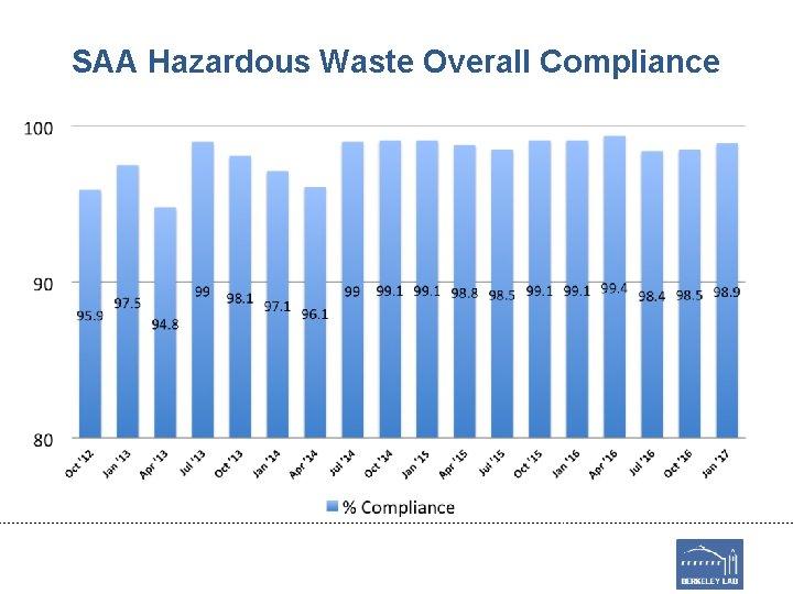SAA Hazardous Waste Overall Compliance