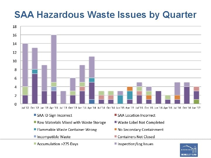 SAA Hazardous Waste Issues by Quarter