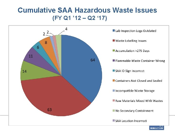 Cumulative SAA Hazardous Waste Issues (FY Q 1 ' 12 – Q 2 '
