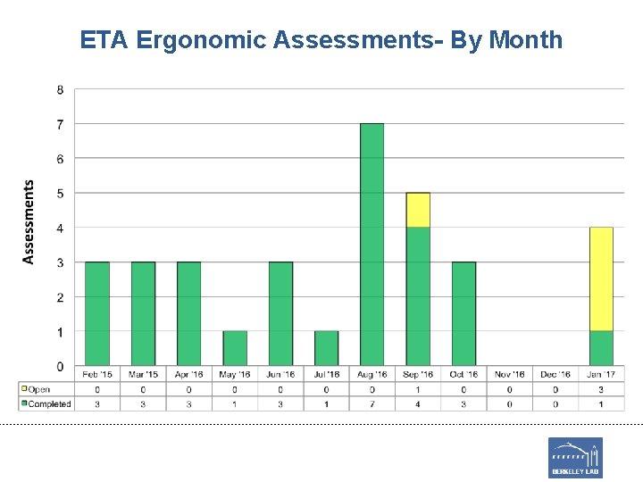 ETA Ergonomic Assessments- By Month