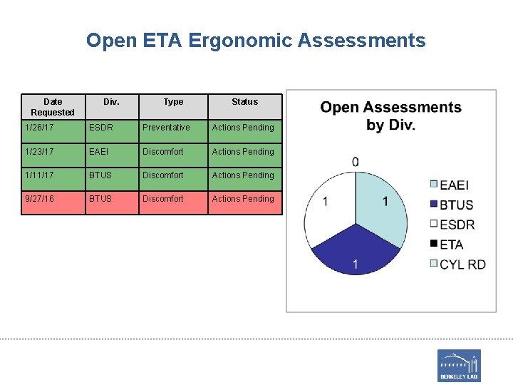 Open ETA Ergonomic Assessments Date Requested Div. Type Status 1/26/17 ESDR Preventative Actions Pending