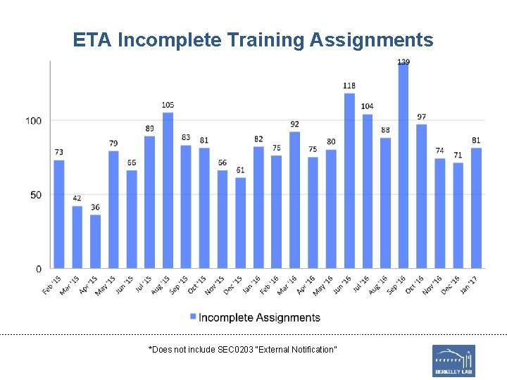 """ETA Incomplete Training Assignments *Does not include SEC 0203 """"External Notification"""""""