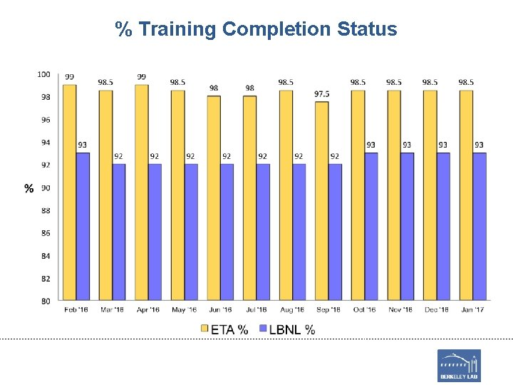 % Training Completion Status