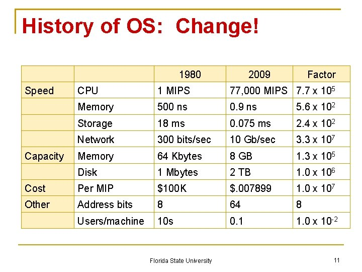 History of OS: Change! 1980 Speed 2009 Factor CPU 1 MIPS 77, 000 MIPS