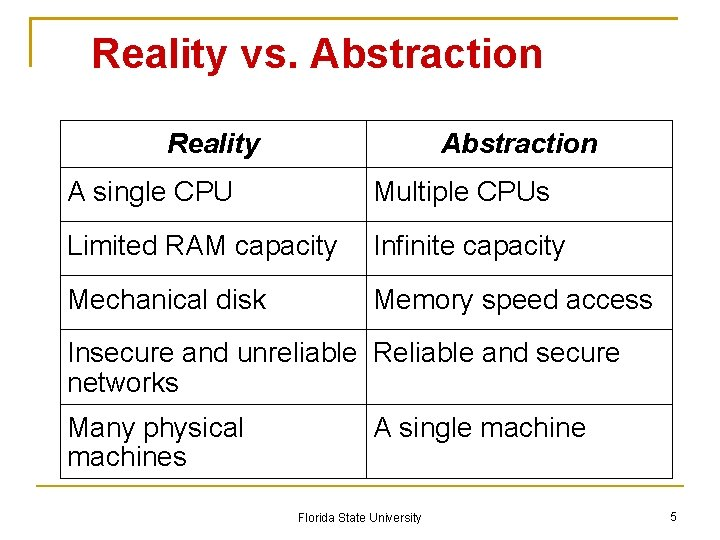 Reality vs. Abstraction Reality Abstraction A single CPU Multiple CPUs Limited RAM capacity Infinite
