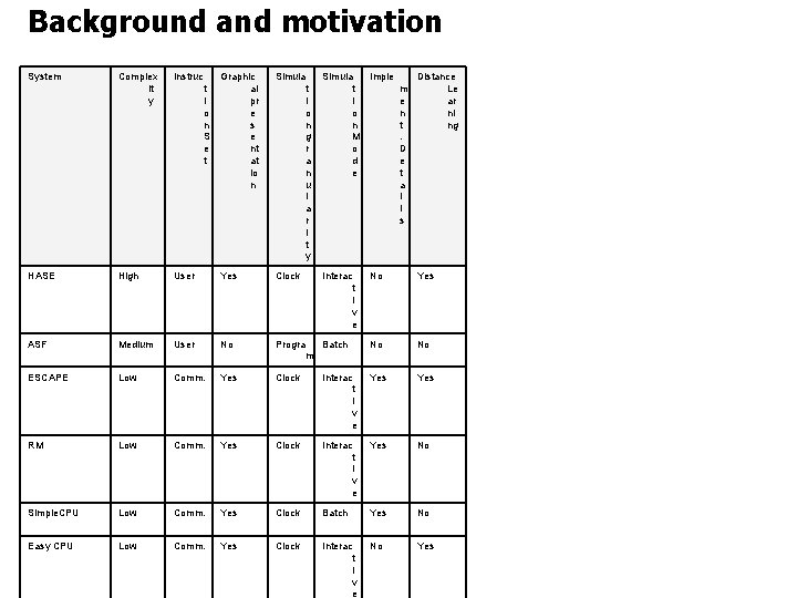 Background and motivation System Complex it y Instruc Graphic al pr e s e