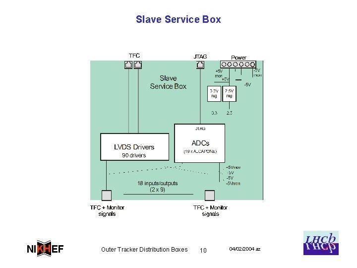Slave Service Box NIKH EF Outer Tracker Distribution Boxes 10 04/02/2004 az