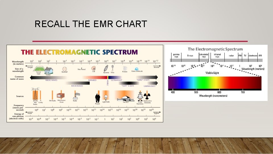 RECALL THE EMR CHART