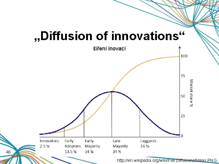 """Diffusion of innovations"" šíření inovací 46 http: //en. wikipedia. org/wiki/File: Diffusionofideas. PNG"