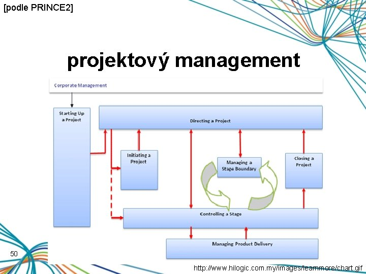 [podle PRINCE 2] projektový management 50 http: //www. hilogic. com. my/images/learnmore/chart. gif