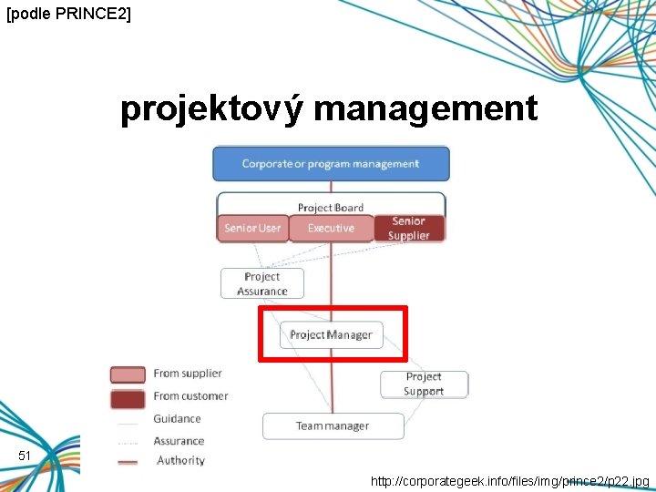 [podle PRINCE 2] projektový management 51 http: //corporategeek. info/files/img/prince 2/p 22. jpg