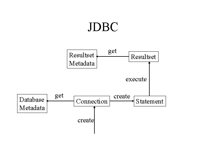JDBC Resultset Metadata get Resultset execute Database Metadata get Connection create Statement
