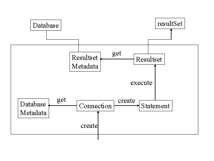 result. Set Database Resultset Metadata get Resultset execute Database Metadata get Connection create Statement