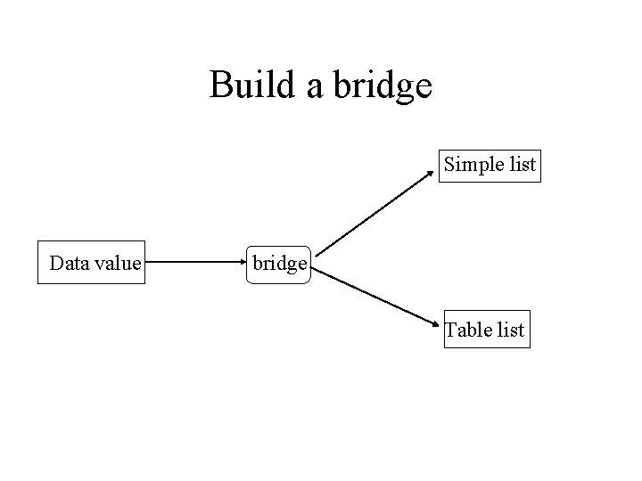 Build a bridge Simple list Data value bridge Table list